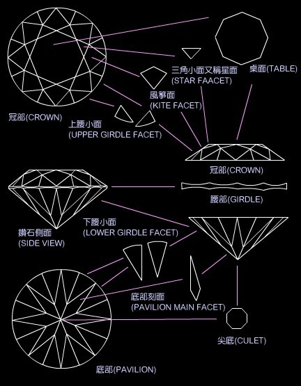 钻石部位描述