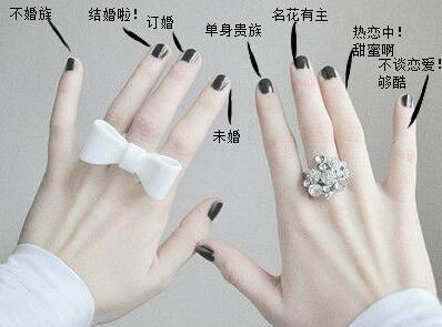 戒指戴在哪只手指上表示的含义图片